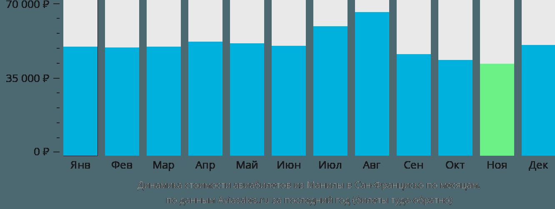 Динамика стоимости авиабилетов из Манилы в Сан-Франциско по месяцам