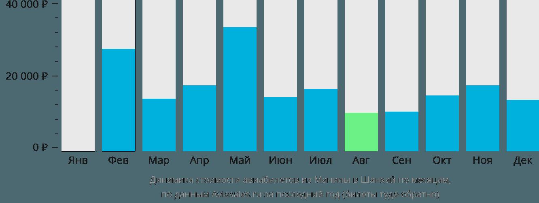 Динамика стоимости авиабилетов из Манилы в Шанхай по месяцам
