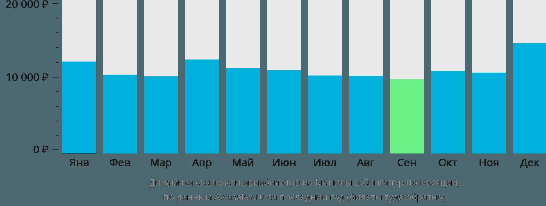 Динамика стоимости авиабилетов из Манилы в Сингапур по месяцам