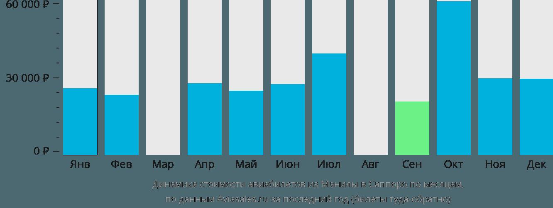 Динамика стоимости авиабилетов из Манилы в Саппоро по месяцам