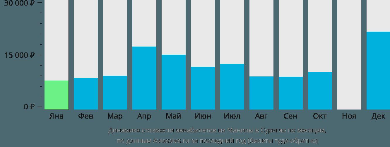 Динамика стоимости авиабилетов из Манилы в Суригао по месяцам