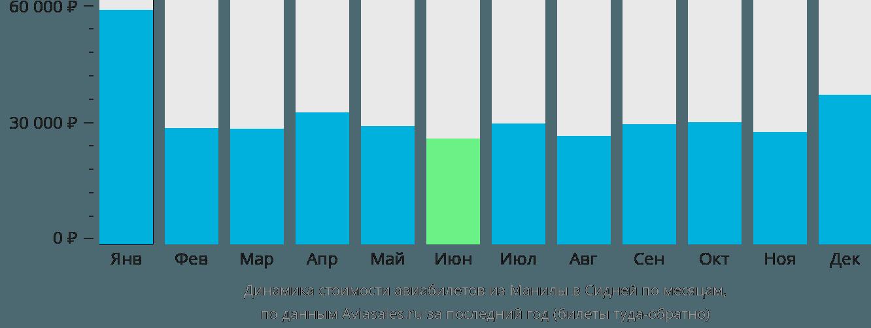 Динамика стоимости авиабилетов из Манилы в Сидней по месяцам