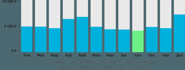 Динамика стоимости авиабилетов из Манилы в Таклобан по месяцам