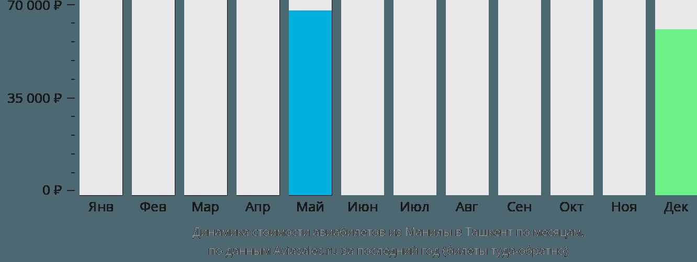 Динамика стоимости авиабилетов из Манилы в Ташкент по месяцам
