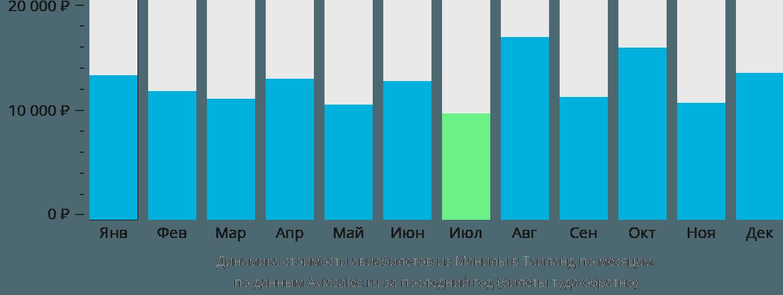 Динамика стоимости авиабилетов из Манилы в Таиланд по месяцам