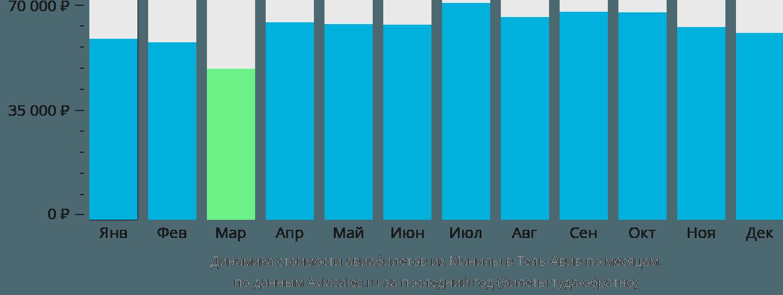 Динамика стоимости авиабилетов из Манилы в Тель-Авив по месяцам