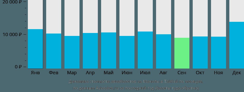 Динамика стоимости авиабилетов из Манилы в Тайбэй по месяцам