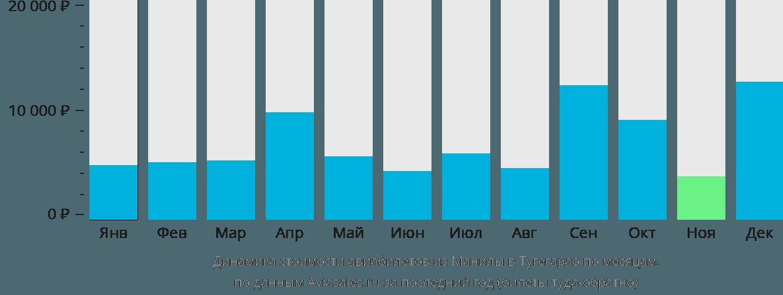 Динамика стоимости авиабилетов из Манилы в Тугегарао по месяцам