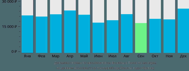 Динамика стоимости авиабилетов из Манилы в Токио по месяцам
