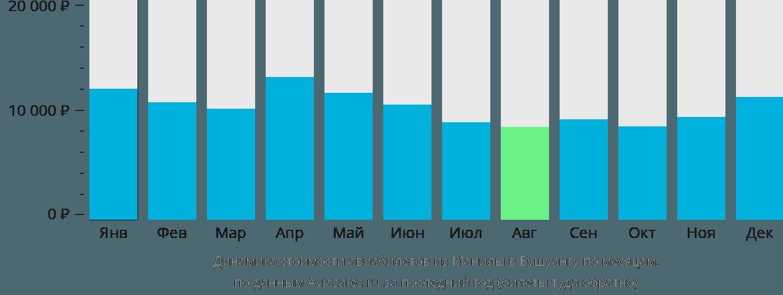 Динамика стоимости авиабилетов из Манилы в Бушуангу по месяцам