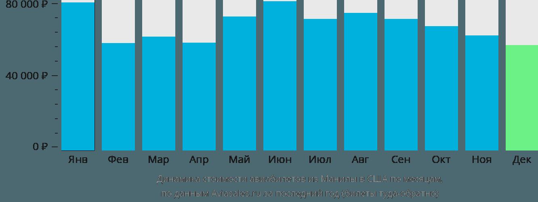 Динамика стоимости авиабилетов из Манилы в США по месяцам