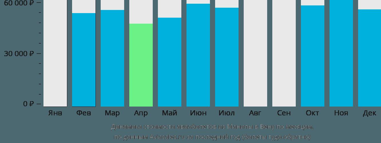 Динамика стоимости авиабилетов из Манилы в Вену по месяцам