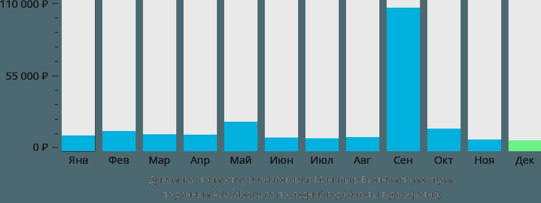Динамика стоимости авиабилетов из Манилы в Вьетнам по месяцам