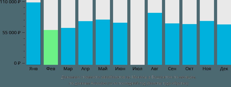Динамика стоимости авиабилетов из Манилы в Вашингтон по месяцам