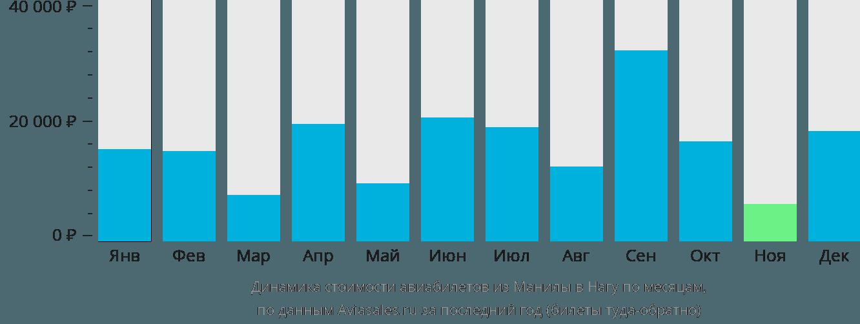 Динамика стоимости авиабилетов из Манилы в Нагу по месяцам