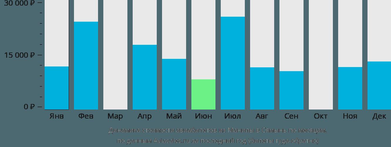 Динамика стоимости авиабилетов из Манилы в Сямынь по месяцам