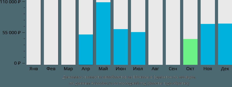 Динамика стоимости авиабилетов из Манилы в Эдмонтон по месяцам