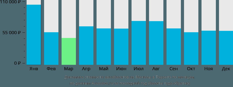 Динамика стоимости авиабилетов из Манилы в Торонто по месяцам