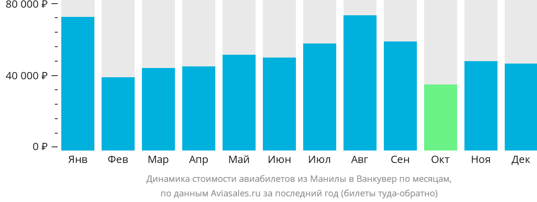 Динамика стоимости авиабилетов из Манилы в Ванкувер по месяцам
