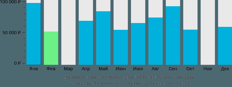 Динамика стоимости авиабилетов из Манилы в Калгари по месяцам