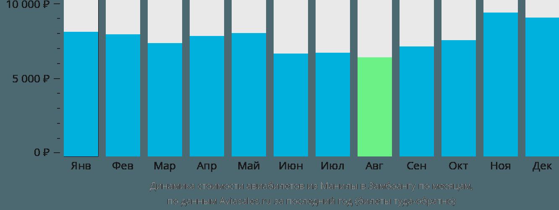 Динамика стоимости авиабилетов из Манилы в Замбоангу по месяцам