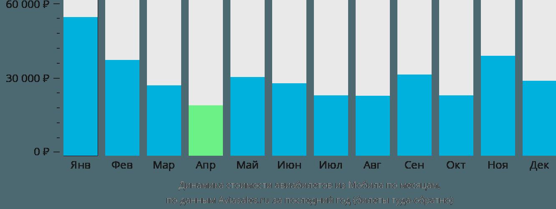 Динамика стоимости авиабилетов из Мобила по месяцам