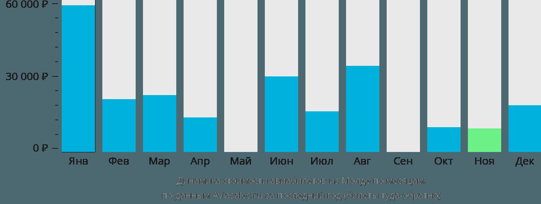 Динамика стоимости авиабилетов из Молде по месяцам
