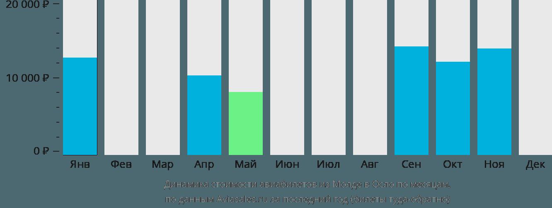 Динамика стоимости авиабилетов из Молде в Осло по месяцам