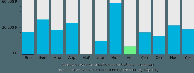 Динамика стоимости авиабилетов из Майнота по месяцам
