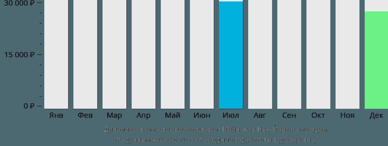 Динамика стоимости авиабилетов из Майнота в Нью-Йорк по месяцам