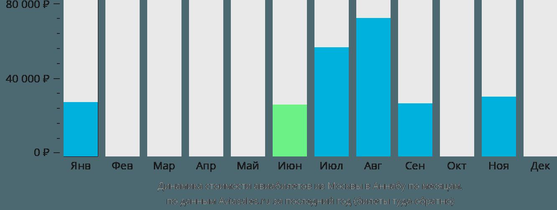 Динамика стоимости авиабилетов из Москвы в Аннабу по месяцам