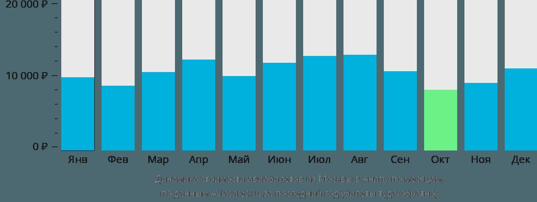Динамика стоимости авиабилетов из Москвы в Анапу по месяцам