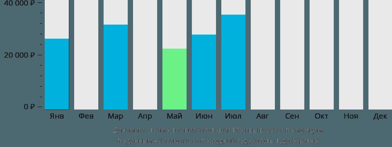 Динамика стоимости авиабилетов из Москвы в Орхус по месяцам