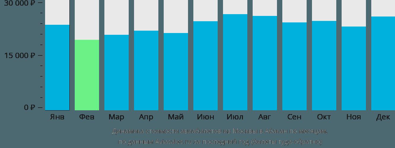 Динамика стоимости авиабилетов из Москвы в Абакан по месяцам