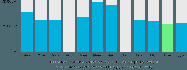 Динамика стоимости авиабилетов из Москвы в Альбукерке по месяцам