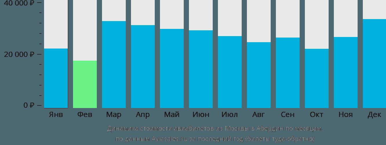 Динамика стоимости авиабилетов из Москвы в Абердин по месяцам