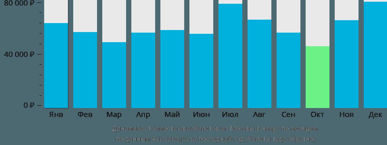 Динамика стоимости авиабилетов из Москвы в Аккру по месяцам
