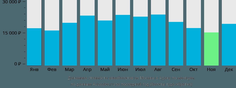 Динамика стоимости авиабилетов из Москвы в Адану по месяцам