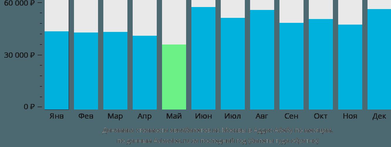 Динамика стоимости авиабилетов из Москвы в Аддис-Абебу по месяцам