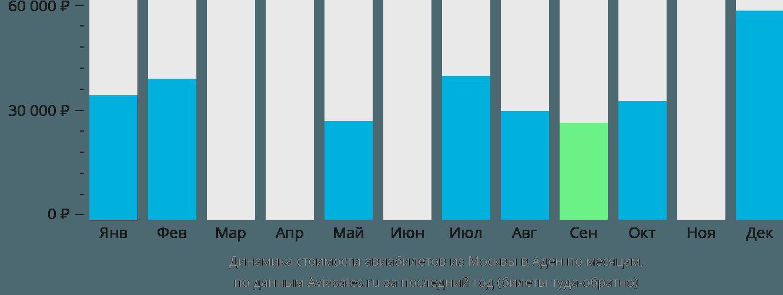 Динамика стоимости авиабилетов из Москвы в Аден по месяцам