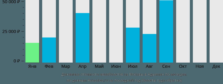 Динамика стоимости авиабилетов из Москвы в Адыяман по месяцам