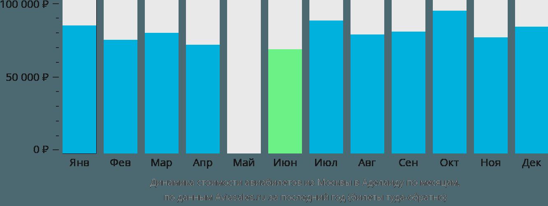 Динамика стоимости авиабилетов из Москвы в Аделаиду по месяцам