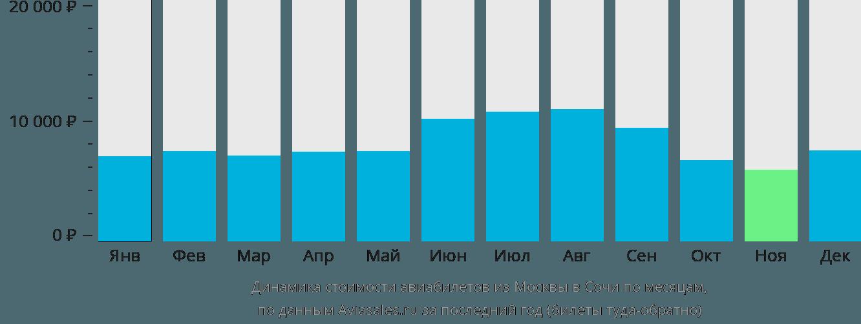 Динамика стоимости авиабилетов из Москвы в Сочи по месяцам