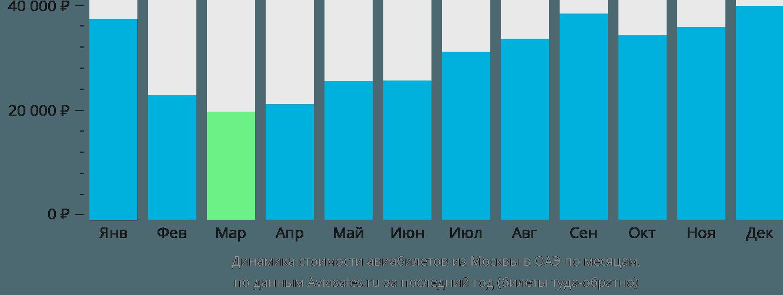 Динамика стоимости авиабилетов из Москвы в ОАЭ по месяцам