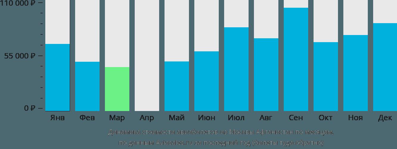 Динамика стоимости авиабилетов из Москвы  в Афганистан по месяцам