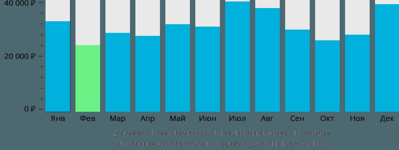 Динамика стоимости авиабилетов из Москвы в Агадир по месяцам