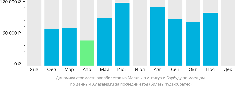 Динамика стоимости авиабилетов из Москвы в Антигуа и Барбуду по месяцам
