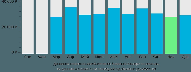 Динамика стоимости авиабилетов из Москвы в Альгеро по месяцам