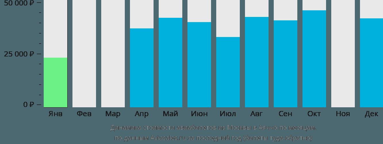Динамика стоимости авиабилетов из Москвы в Аяччо по месяцам