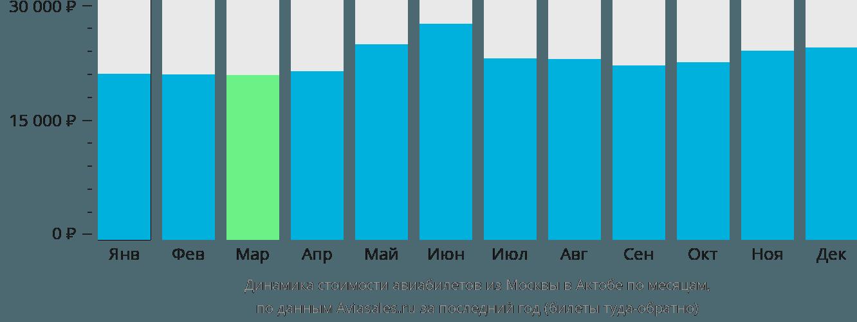 Динамика стоимости авиабилетов из Москвы в Актюбинск по месяцам